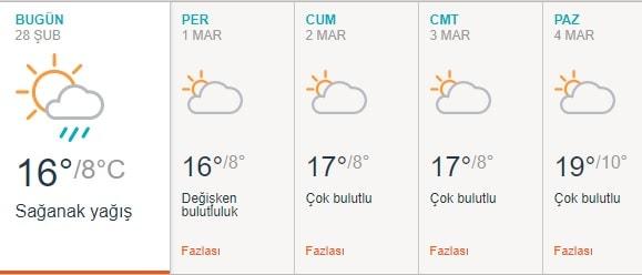 Afrin 5 günlük hava durumu .